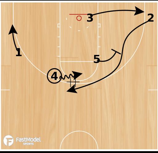 Basketball Play - Duke Horns Fake Hand-Off Down