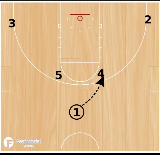 Basketball Play - Duke Horns High Entry Hi/Lo