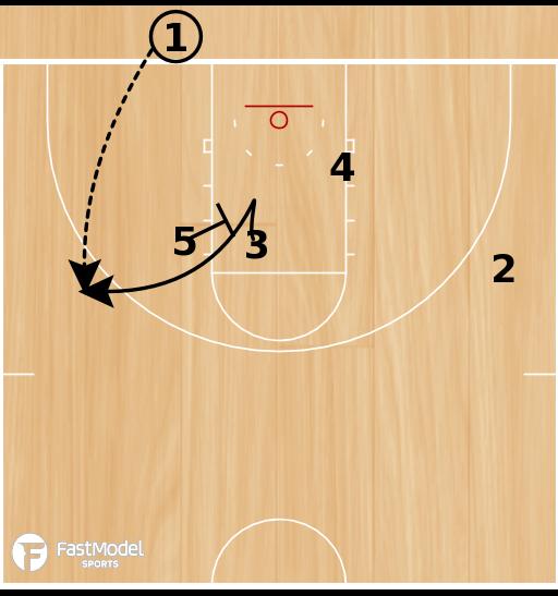 Basketball Play - Duke BLOB PTP Triangle