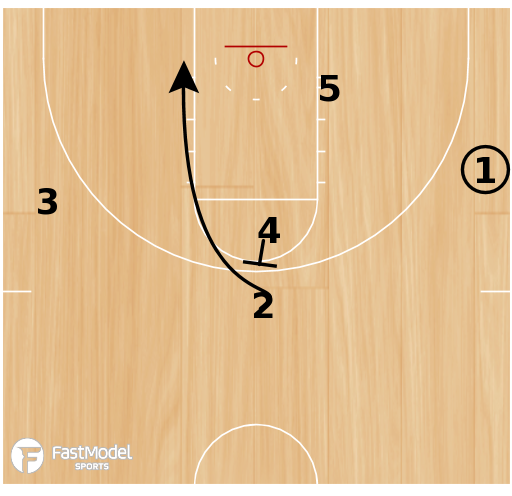Basketball Play - Duke Thru DHO Shot