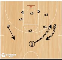 Basketball Play - Duke Zone Hi/Lo Runner