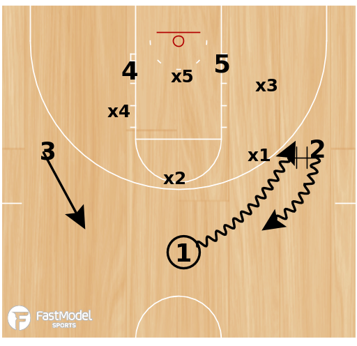 Basketball Play - Duke Zone Hi/Lo Runner