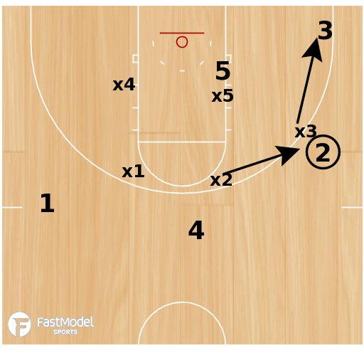 Basketball Play - Duke Zone Over the Top