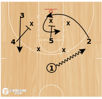 Basketball Play - Spartan Zone Options