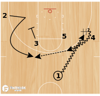 Basketball Play - Michigan State Rip to Mid Screen Iso