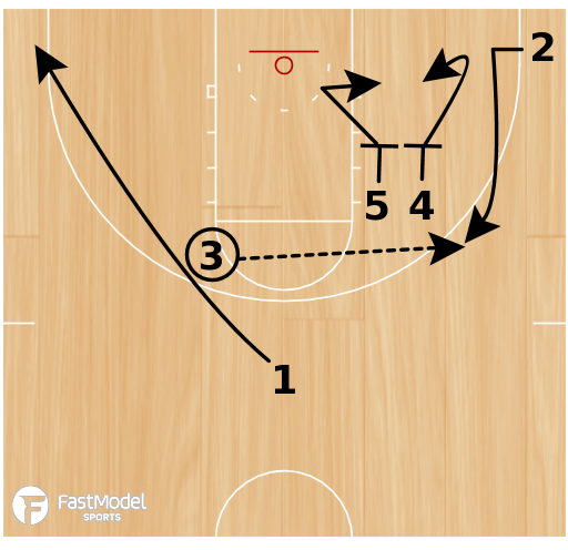 Basketball Play - Michigan State Iverson to Double Screen