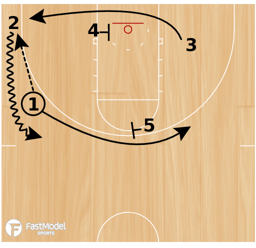 Basketball Play - Michigan State Over Under Play