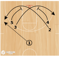 "Basketball Play - Michigan State ""Chest Down"""