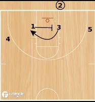 Basketball Play - Badger Double