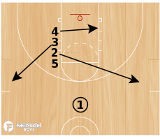 Basketball Play - Play of the Day 07-04-12: Stack Option