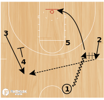 Basketball Play - Duke ATO Chin Curl