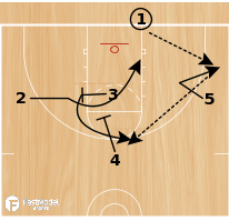 Basketball Play - DePaul Screen the Screener BLOB