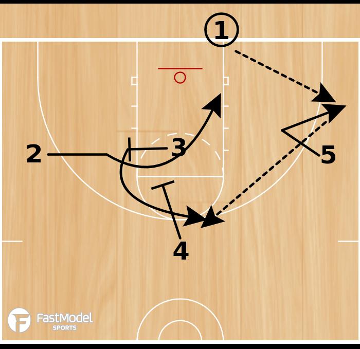 Basketball Play - DePaul Screen the Screener BLOB