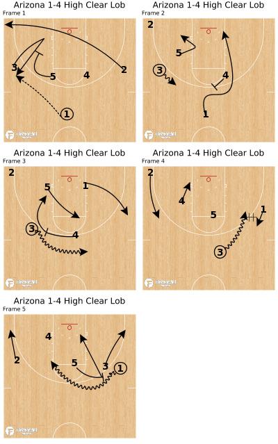 Basketball Play - Arizona 1-4 High Clear Lob