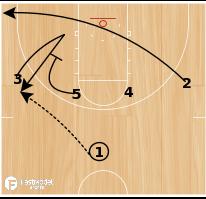 Basketball Play - Arizona 1-4 High Clear Lob
