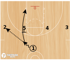 Basketball Play - UCLA to Ball Screen
