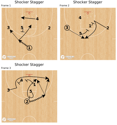 Basketball Play - Shocker Stagger