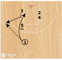 Basketball Play - Wichita State Stack to Stagger