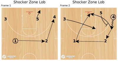 Basketball Play - Shocker Zone Lob