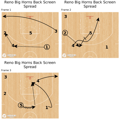 Basketball Play - Reno Big Horns Back Screen Spread