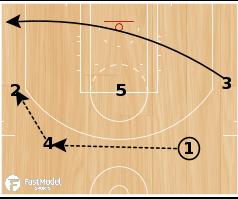 Basketball Play - Reno Big Horns Back Screen Spread