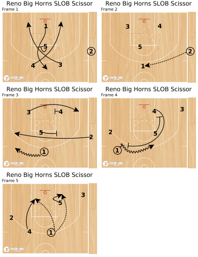 Basketball Play - Reno Big Horns SLOB Scissor