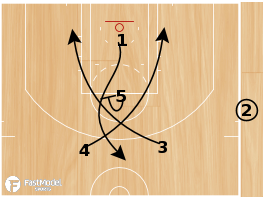 Basketball Play - Reno Big Horns SLOB Scissor