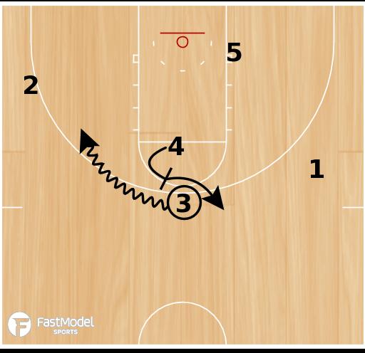 Basketball Play - Blue Devil Box PTP