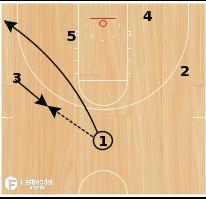 Basketball Play - Duke - Allen Middle Drive