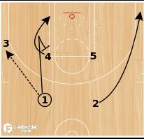 Basketball Play - Dallas Mavericks Rub to Elbow PnR