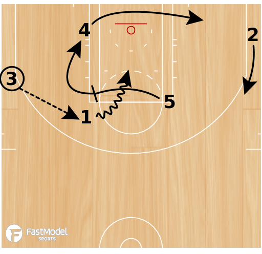 Basketball Play - Dallas Mavericks Rub to Elbow PnR