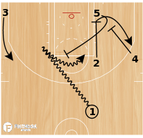 Basketball Play - Dallas Mavericks Elbow PnR Screen the Screener