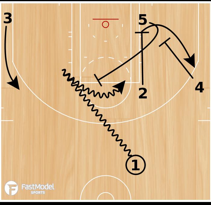 Basketball Play - Dallas Mavericks Elbow PnR Screen the Screener