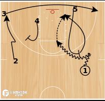 Basketball Play - Duke Baseline Run Side PNR