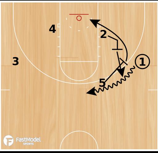 Basketball Play - Chin - Ball Screen