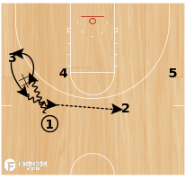 Basketball Play - Chin - Duck In
