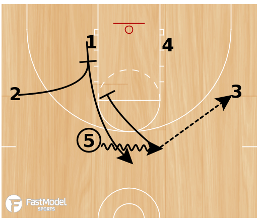 Basketball Play - UCLA to Stagger