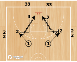 Basketball Play - Ball Screen Series