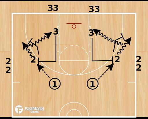 Basketball Play - Ball Screen Series