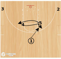 Basketball Play - Northwestern Flex