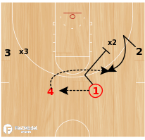 Basketball Play - Motion Offense Breakdowns - 4v2 Live