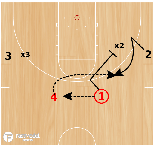 Basketball Play - Motion Offense Breakdowns - 4v2 Live