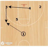 Basketball Play - Wichita State Stagger Cut