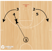 Basketball Play - Play of the Day 07-07-12: Stack 41 Flare