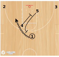 Basketball Play - VCU Post Switch