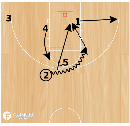 Basketball Play - VCU Point Lob to Post Screen