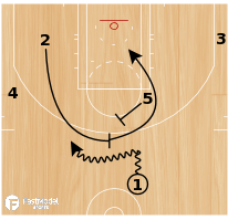 Basketball Play - CLIPPERS - ATO HIGH PICK & ROLL