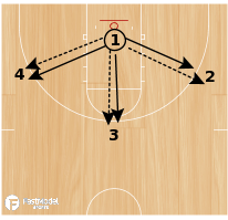Basketball Play - Bermuda Triangle Close Out
