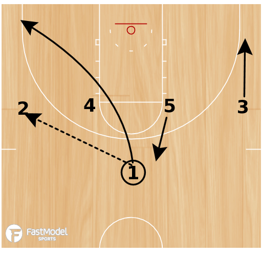 Basketball Play - Play of the Day 07-08-12: 1-4 High 25 Up