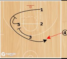 Basketball Play - Doc Rivers EOG Need 3